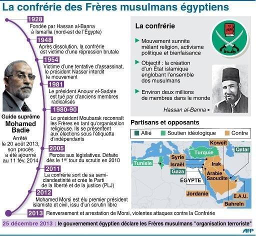 La Confrérie des Frères Musulmans : de société secrète honnie à organisation d'influence mondiale